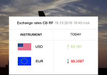 The Bank of Russia Exchange Rates for Today and Tomorrow
