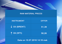 Raw Materials Price Index