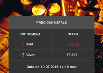 Prices for precious metals and alloys