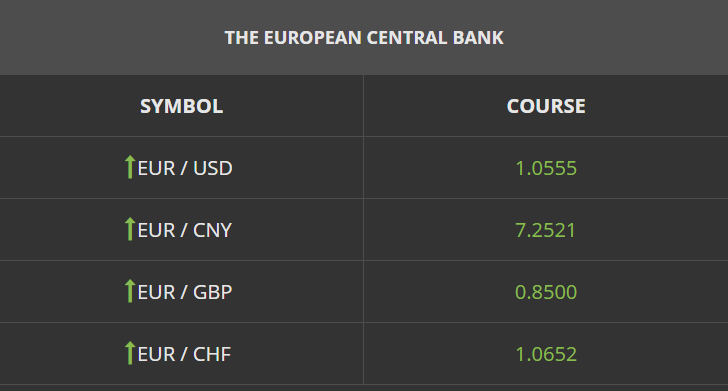 European Central Bank Exchange Rates for Today and Tomorrow