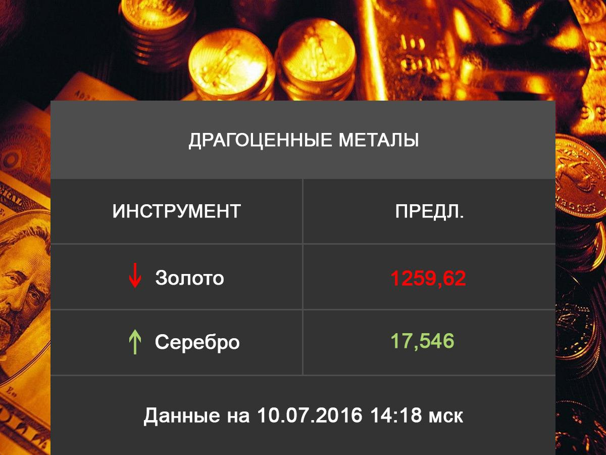 Precious Metals And Alloys Prices