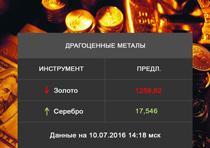 Precious metals and alloys prices